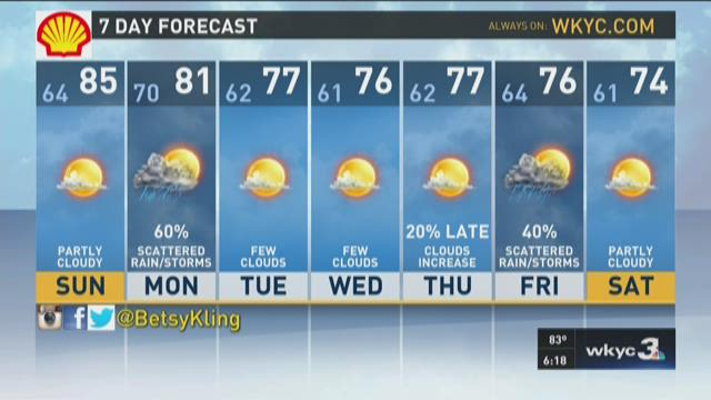 6 p.m. weather forecast for August 1, 2015