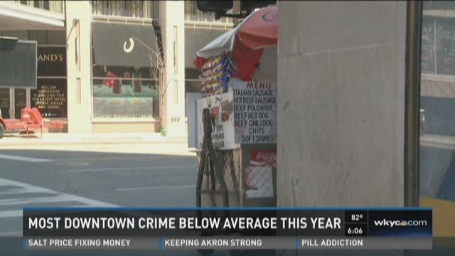 Most downtown CLE crime below average this year